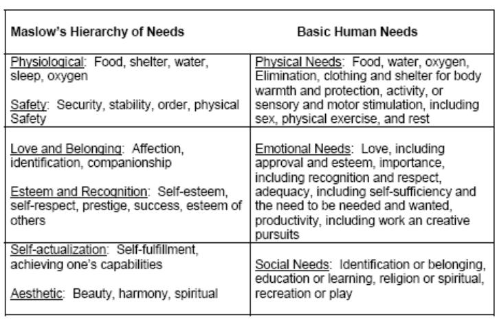 comparing maslow Comparison of maslow's and herzberg's in maslow's hierarchy the needs at lower level relate to the extrinsic / hygiene factors of herzberg's two factor theory this may be understood as absence of 'dissatisfaction' on the satisfaction of lower level needs in relation to herzberg theory it is the higher level needs basically.