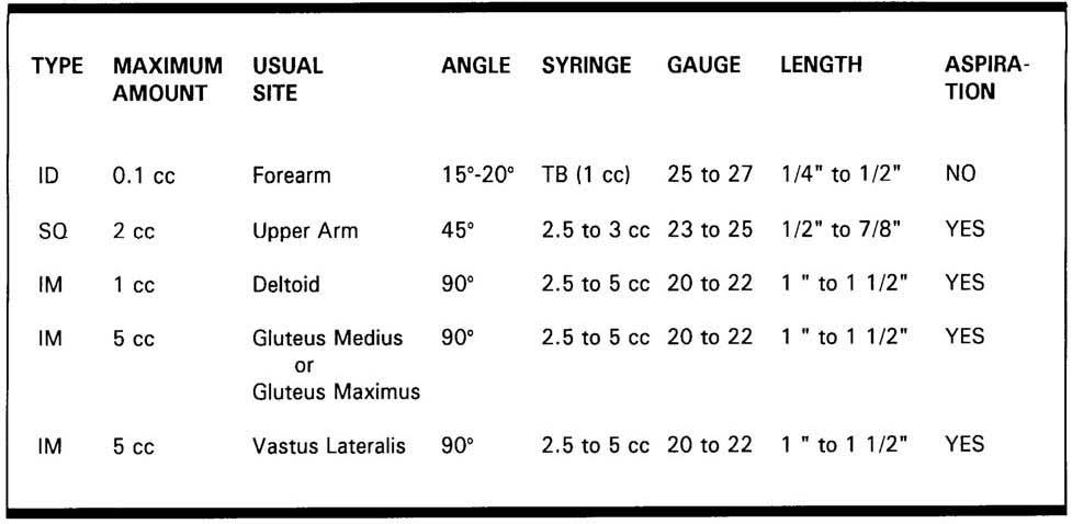 Needle Gauge Chart Im Injection - Color code gauge length needle